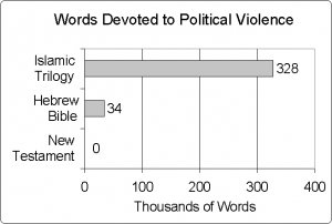 bible-koran-political-violence