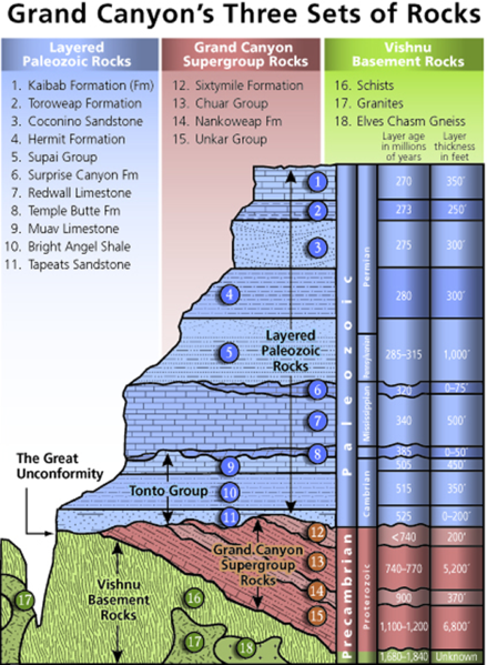439px-Stratigraphy_of_the_Grand_Canyon