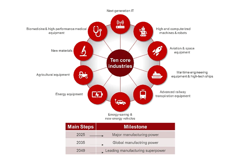 Figure 1: Ten core industries set the basis for Made in China 2025.